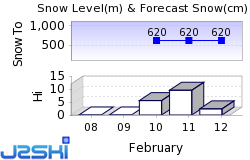 SkiWelt Snow Forecast