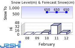 Spital am Pyhrn Snow Forecast