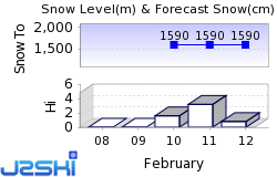 Sportgastein Snow Forecast