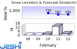 St Aegyd am Neuwalde Snow Forecast