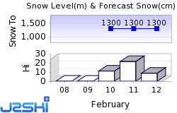 St. Anton am Arlberg Snow Forecast