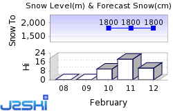 St Christoph am Arlberg Snow Forecast