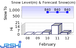 St Ulrich am Pillersee Snow Forecast