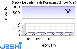 St. Wolfgang Snow Forecast