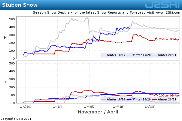 Snow Depth History for Stuben