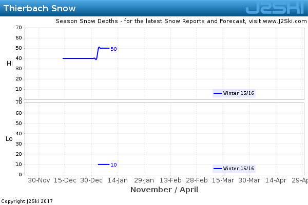 Snow Depth History for Thierbach