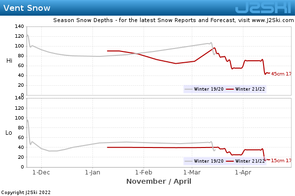Snow Depth History for Vent