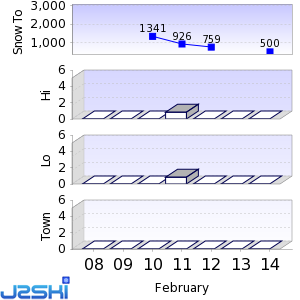 Seven day Snow Forecast data for Villach