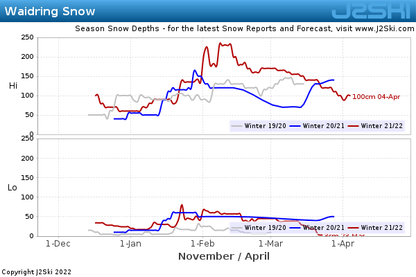 Snow Depth History for Waidring