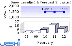 Warth Snow Forecast
