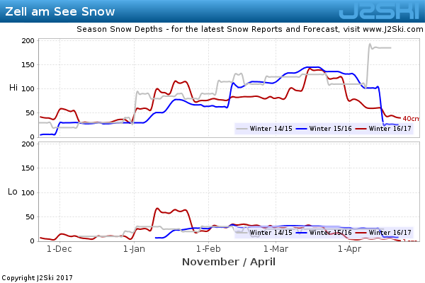 Snow Depth History for Zell am See