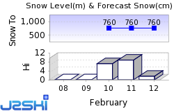Zell am See Snow Forecast