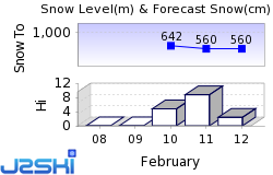 Zillertal Snow Forecast