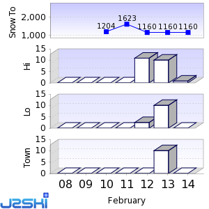 Seven day Snow Forecast data for Bjelašnica