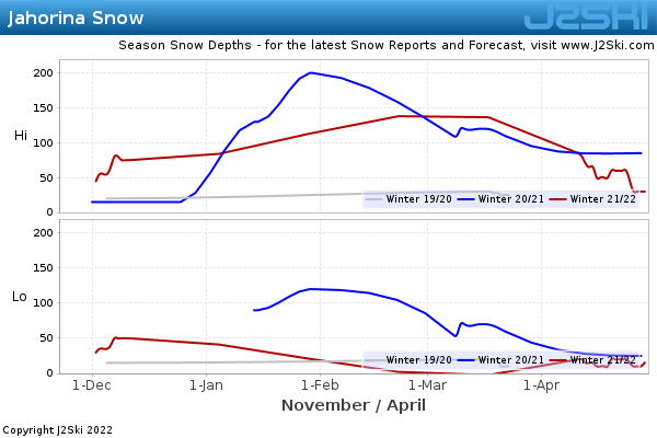 Snow Depth History for Jahorina