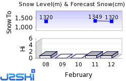 Borovets Snow Forecast