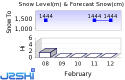 Pamporovo Snow Forecast