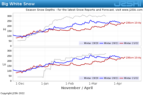 Snow Depth History for Big White