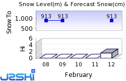 Cypress Mountain Snow Forecast