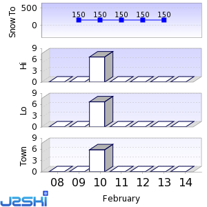 Seven day Snow Forecast data for Edelweiss Valley