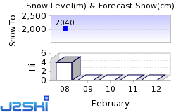 Fortress Mountain Snow Forecast