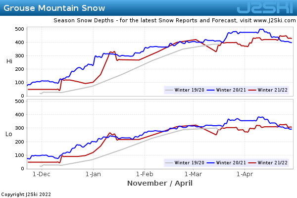 Snow Depth History for Grouse Mountain