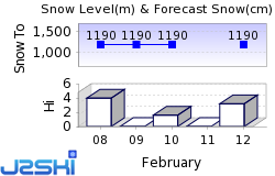 Kicking Horse Snow Forecast