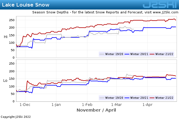 Snow Depth History for Lake Louise