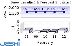 Lake Louise Snow Forecast