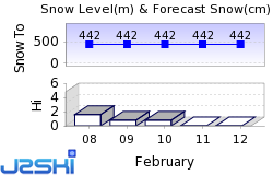 Loch Lomond Snow Forecast