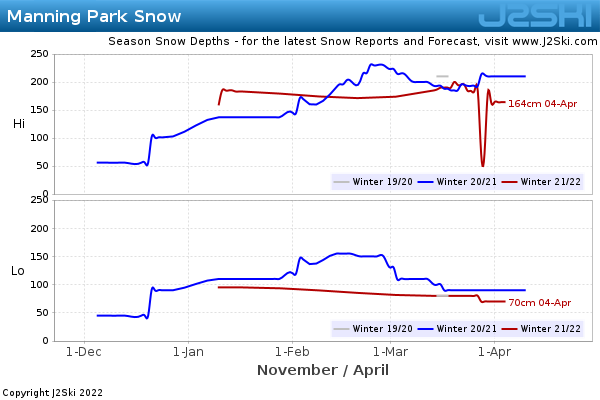 Snow Depth History for Manning Park