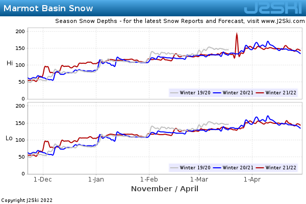 Snow Depth History for Marmot Basin