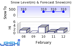 Mont Orford Snow Forecast