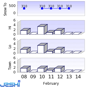 Seven day Snow Forecast data for Mont Orford