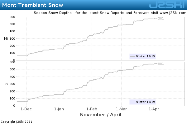 Snow Depth History for Mont Tremblant