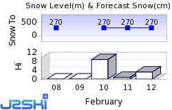 Mont Tremblant Snow Forecast