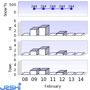 Seven day Snow Forecast data for Mount St. Louis / Moonstone