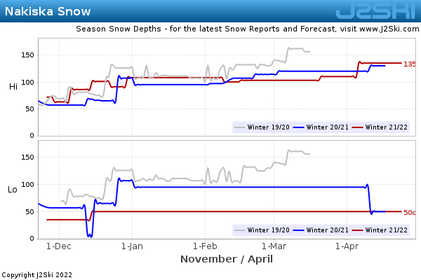 Snow Depth History for Nakiska