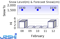 Nakiska Snow Forecast