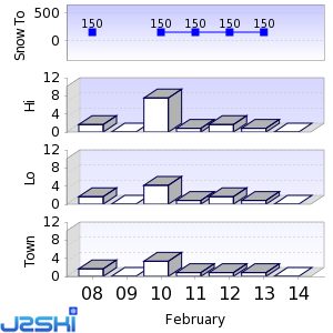 Seven day Snow Forecast data for Owl's Head