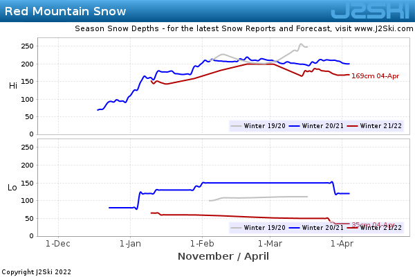 Snow Depth History for Red Mountain