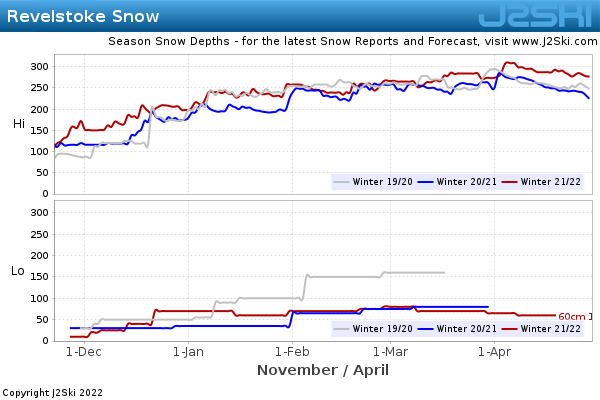 Snow Depth History for Revelstoke