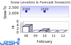 Sunshine Village-Banff Snow Forecast