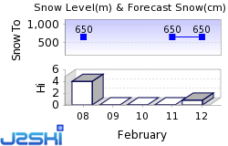 Whistler Blackcomb Snow Forecast