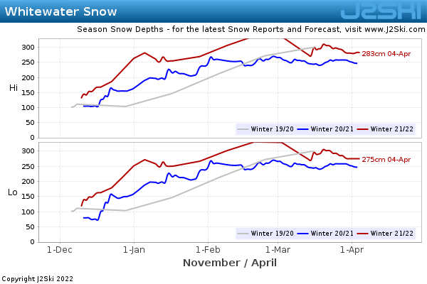 Whitewater snow depth history and historical snow conditions j2ski