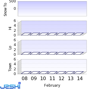 Seven day Snow Forecast data for Pucon