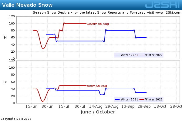 Snow Depth History for Valle Nevado