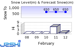 Korenov Snow Forecast