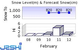 Pernink Snow Forecast