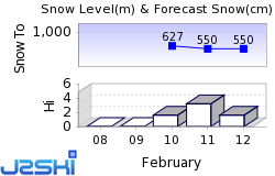 Zadov Snow Forecast